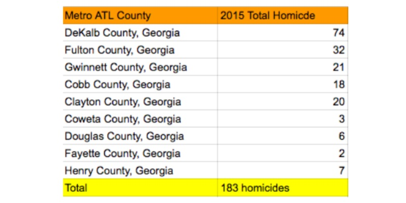 Georgia releases 2015 data on firearm-related incidents