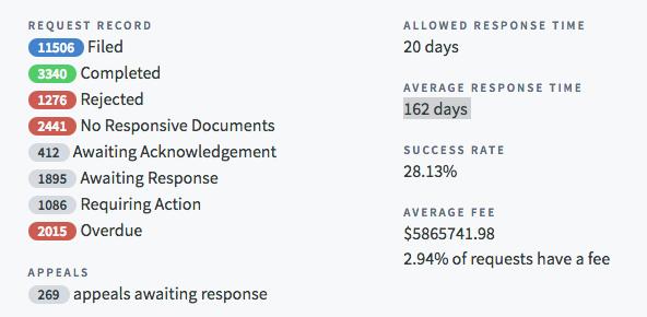 Federal FOIA Response Data
