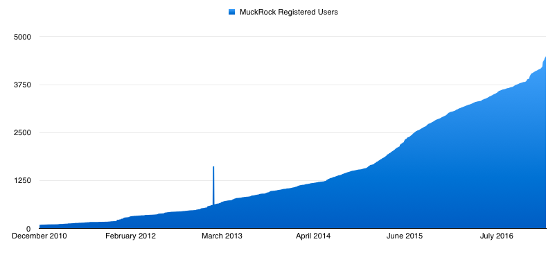 Number of registered MuckRock users