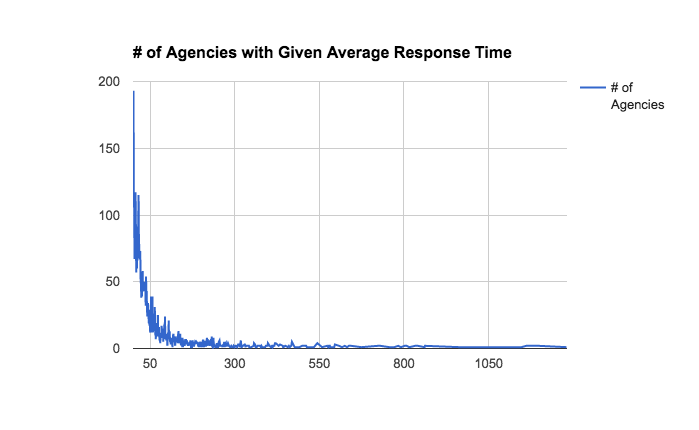 Number of Agencies with A Given Average Response Time