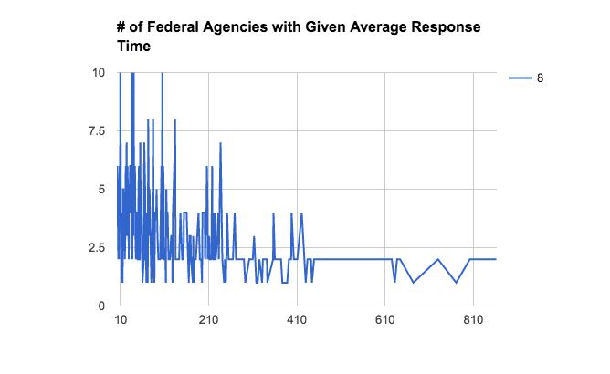 Number of Federal Agencies With Given Average Response Time