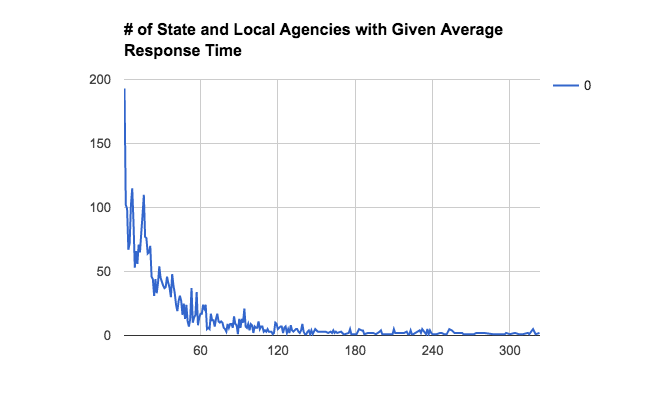 Number of State and Local Agencies with Given Average Response Time